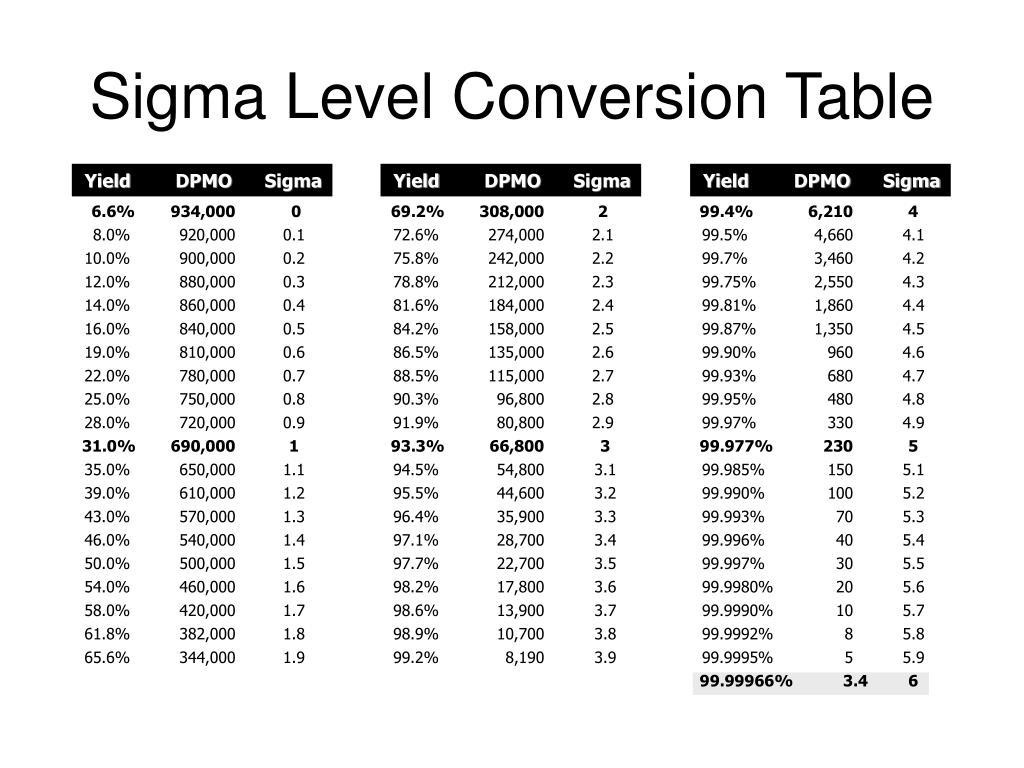 Six Sigma Conversion Table