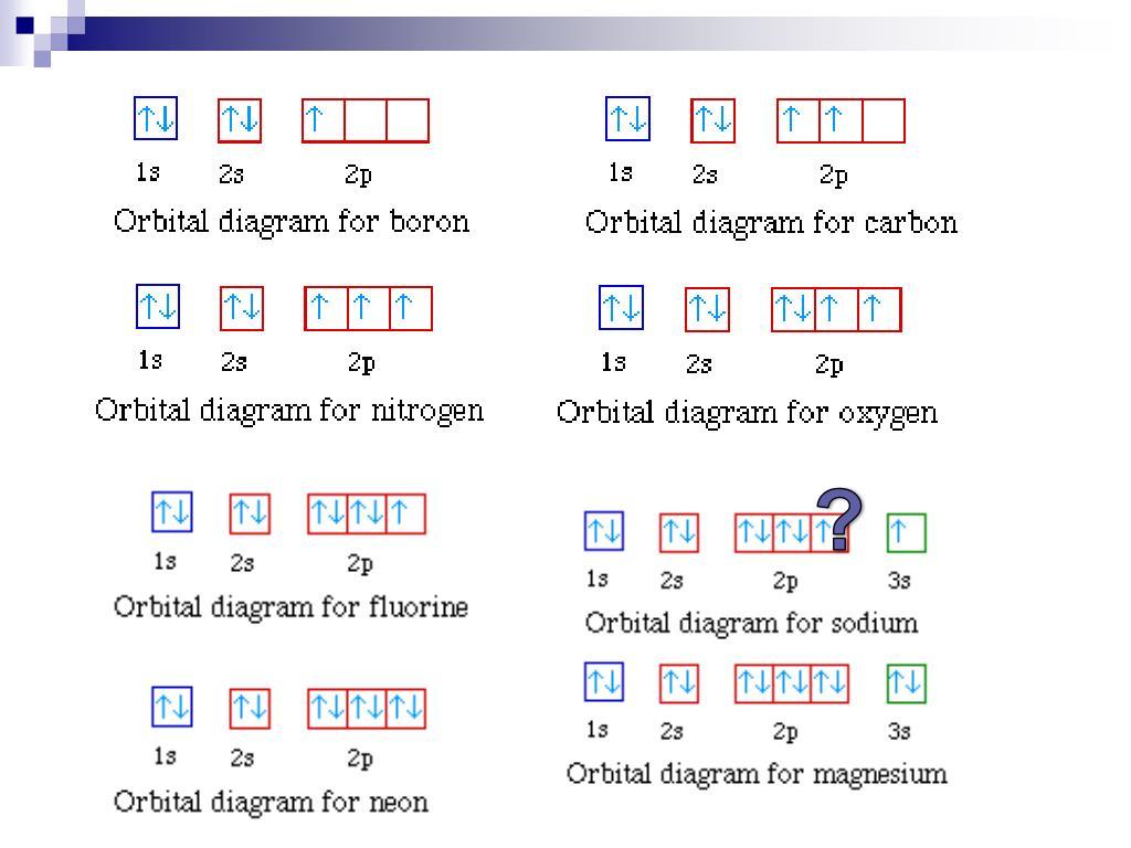 35 Use The Orbital Diagram For Oxygen To Write Quantum
