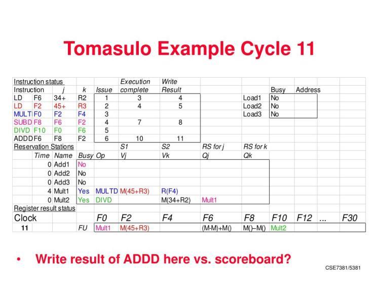PPT - Tomasulo Algorithm and Dynamic Branch Prediction ...