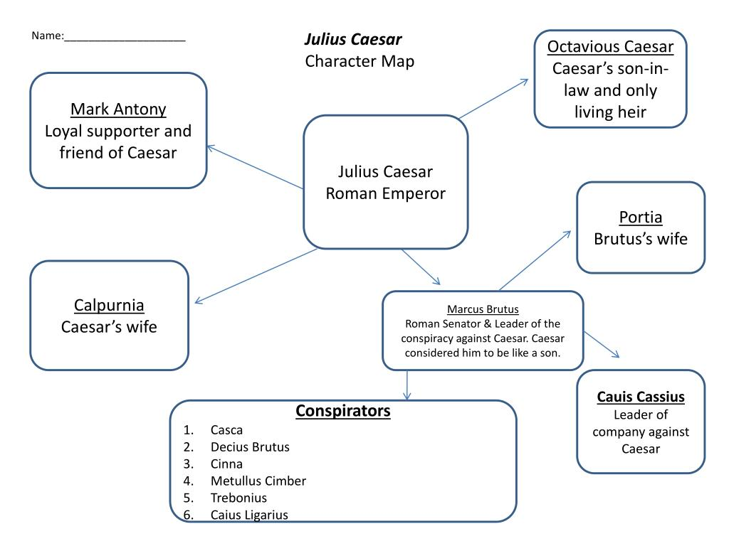 Julius Caesar Act 2 Character Map