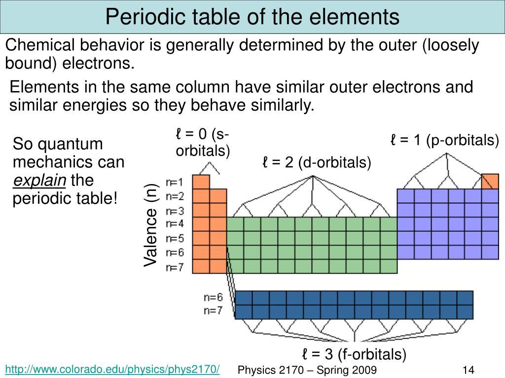 Periodic Table Orbitals Diagram