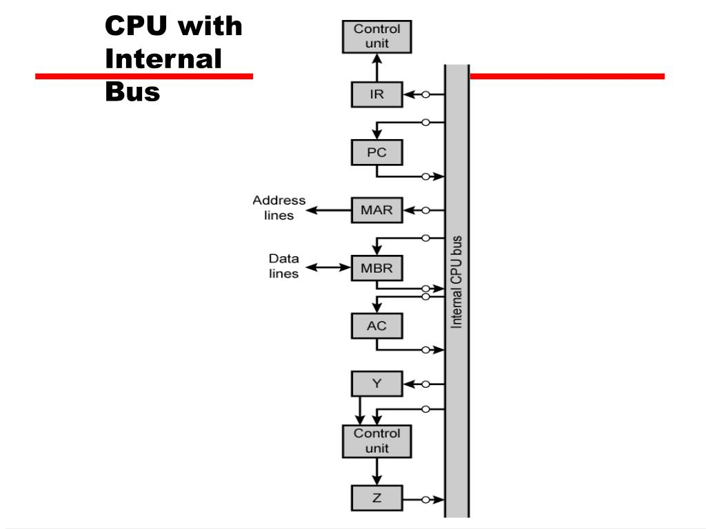2 Bit Alu Logic Diagram