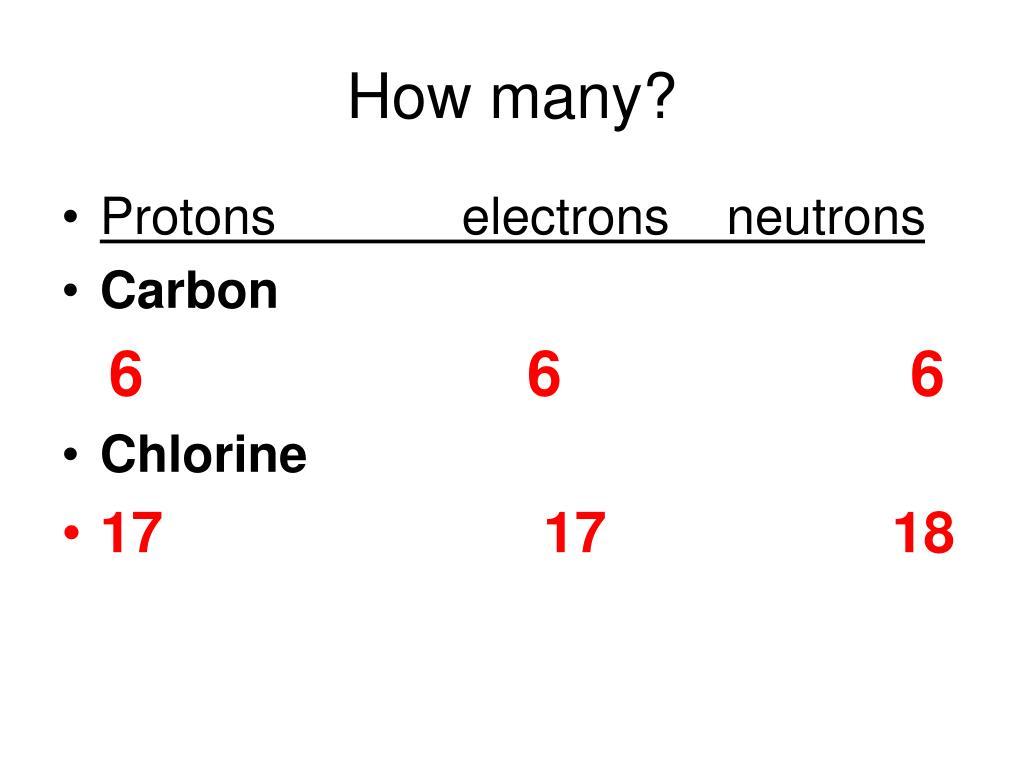 Antimony Periodic Table Protons Neutrons Electrons