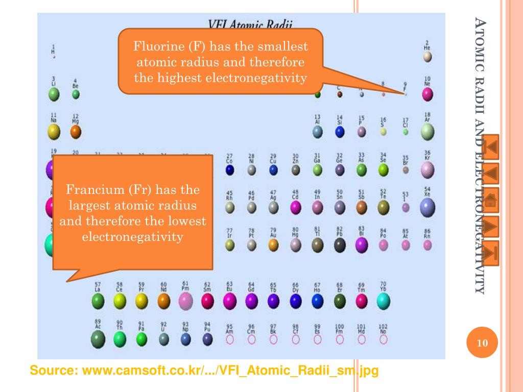 Periodic Table With Electronegativity And Atomic Radius