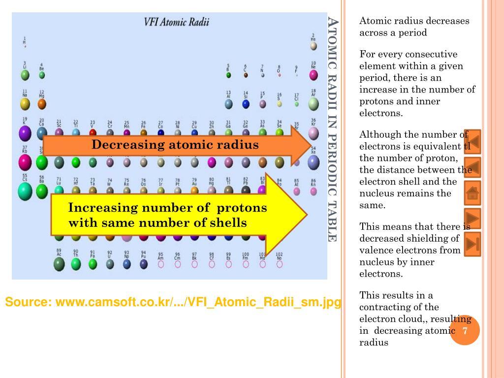 Largest Atomic Radius Periodic Table