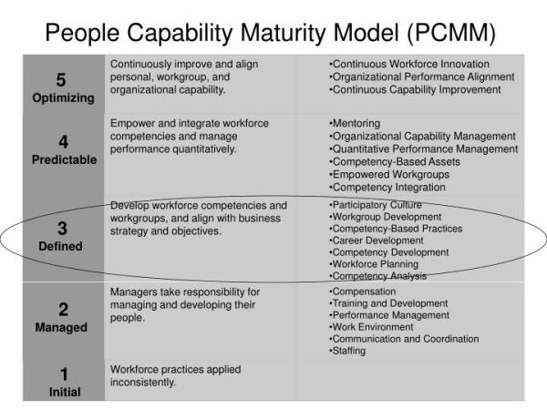 PPT - People Capability Maturity Model (PCMM) PowerPoint ...
