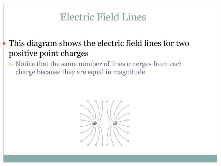Electric Field Lines Proportional Strength