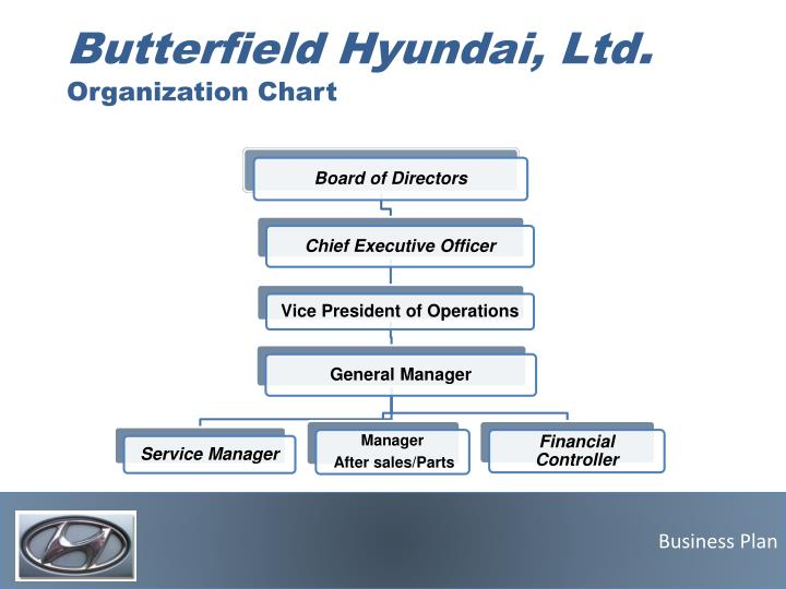 Butterfield Motors Holdings, Ltd. Turks & Caicos