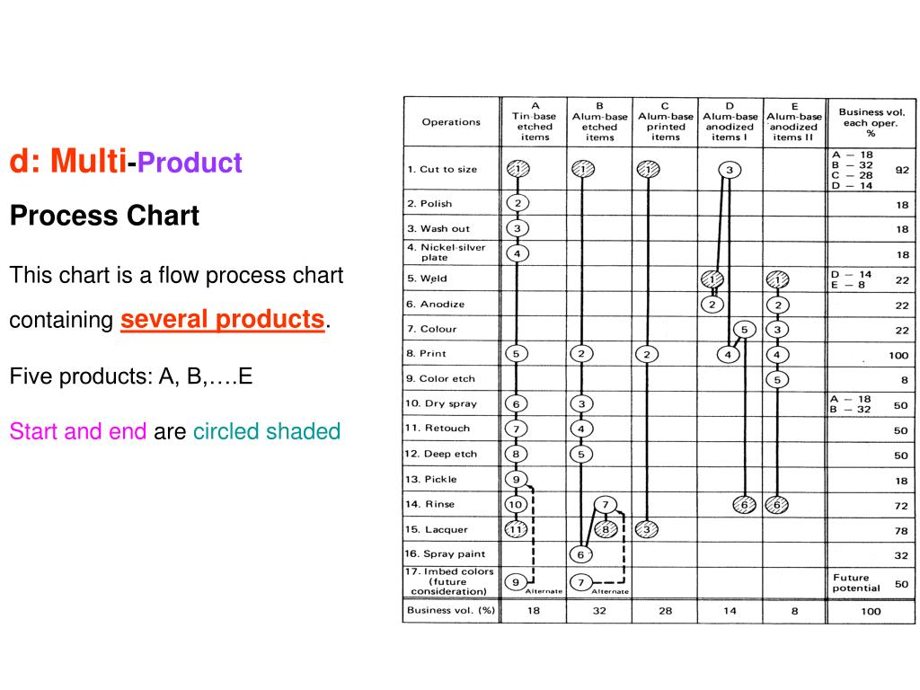 Process Flow Chart Raw Material