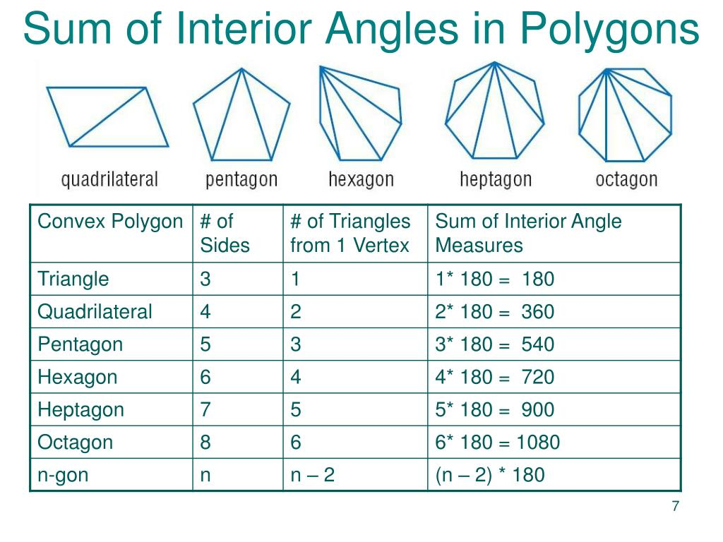 Sum Of Interior Angles Of A Polygon Definition