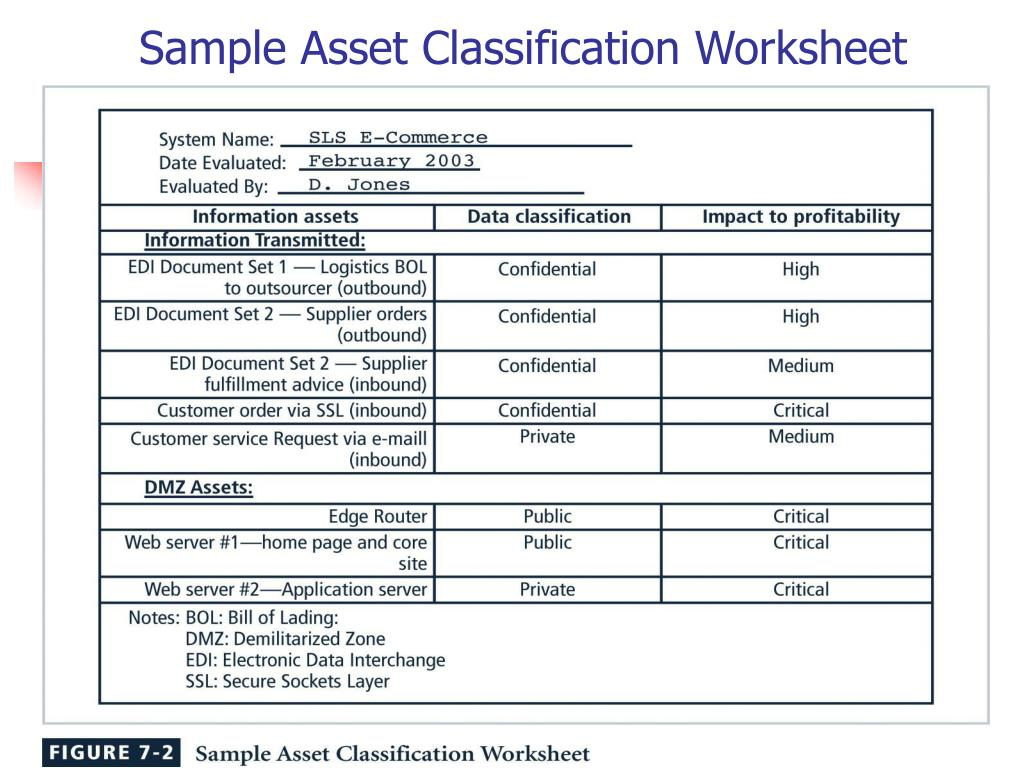 Categorization Worksheet