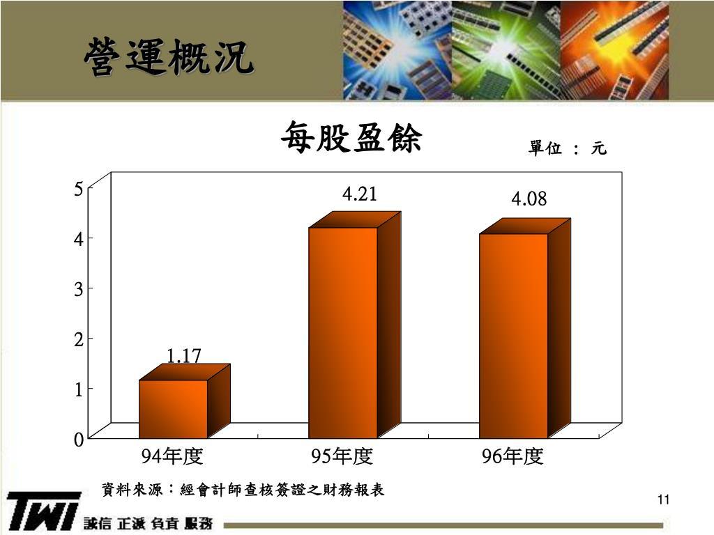 PPT - 單井工業股份有限公司 Single Well Industrial Corp. 法人說明會 PowerPoint Presentation - ID:6258895