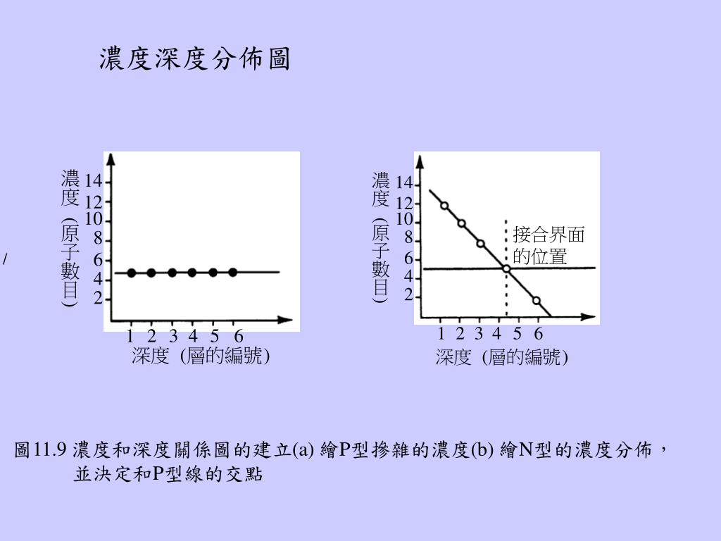 PPT - 半導體製程 (4 版 ) Microchip Fabrication 第 11 章 : 摻雜 PowerPoint Presentation - ID:6532646