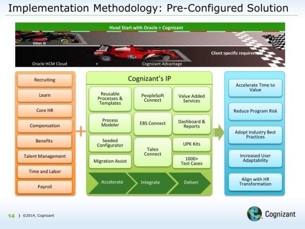 PPT - Leveraging Oracle HCM Cloud for HR Transformation in ...