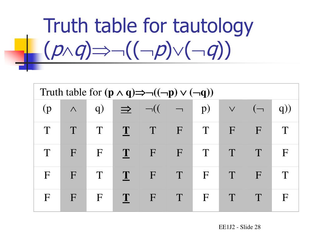 P Q P Q Truth Table