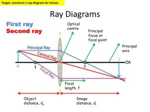 Drawing Ray Diagrams For Lenses Ppt  camizu