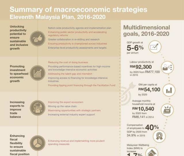 Macroeconomic Prospects   Summary Of Macroeconomic Strategies