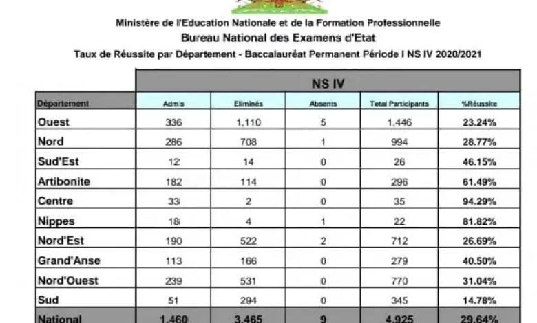 Baccalauréat: Publication des résultats de la session des recalés de mars 2021 - BAC, Haïti