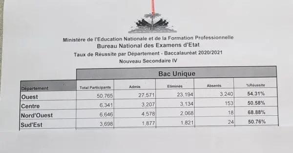 Le MENFP a publié en ligne, les résultats du Bac unique pour quatre départements - BAC, Baccalauréat