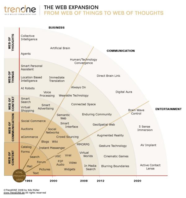 TrendOne The Web Expansion
