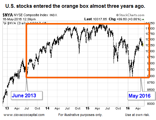 stock market: NYSE comp