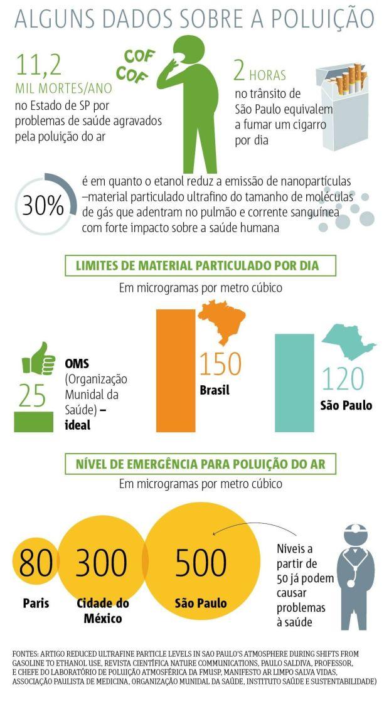 gráfico poluição metro jornal