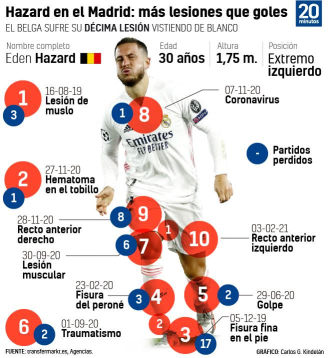 Lesiones de Hazard desde que llegó al Real Madrid