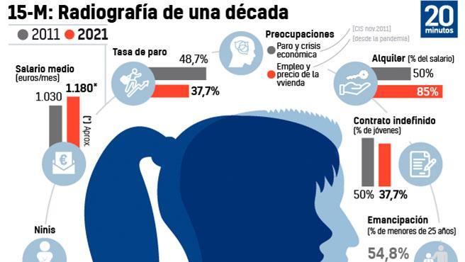 Radiografía en España 2011 / 2021
