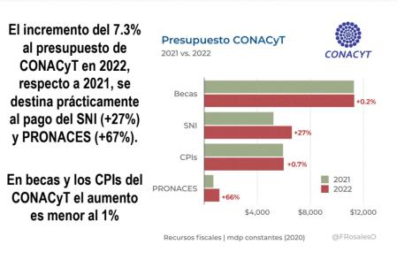 Análisis de Fabián Rosales sobre el presupuesto de Conacyt y su ejercicio en los últimos años.