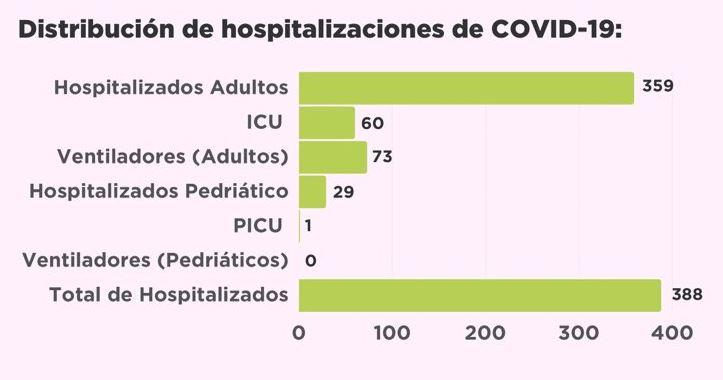 hospitalizados 5697