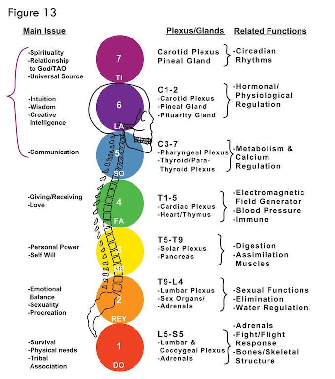 Frequency Rainbow Colors