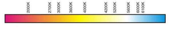 luz-quente-luz-fria-grafico-temperatura-de-cor