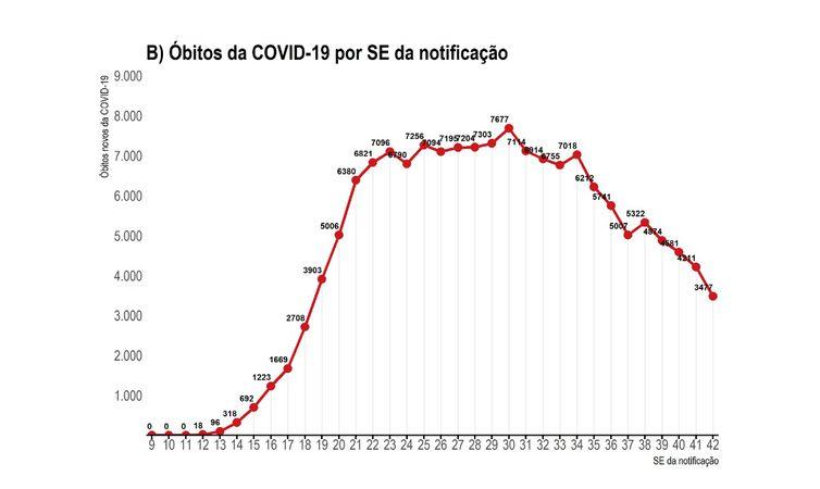 Óbitos por covid-19 por SE da notificação