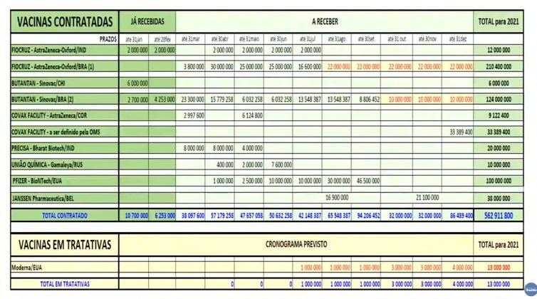 O Ministério da Saúde atualizou hoje (15) a tabela de contratação de compra de doses de vacinas de fontes diferentes.