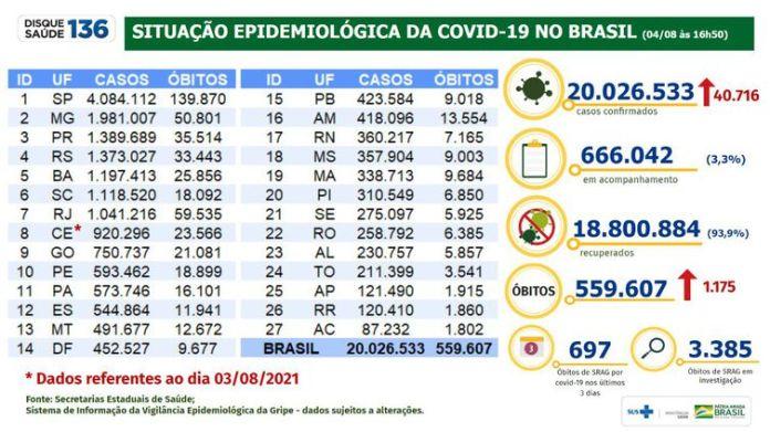 Boletim Epidemiólgico 04/08/2021