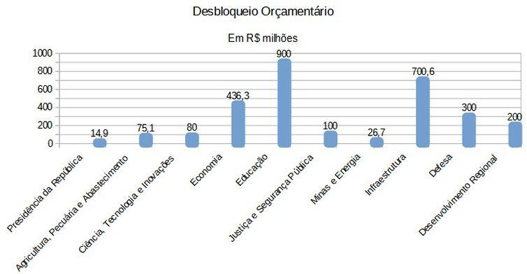 Fonte: Ministério da Economia