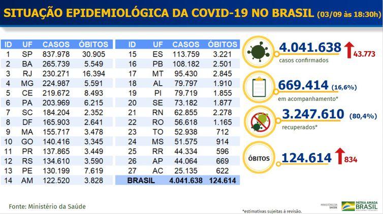 Tabela mostra a atualização do MS sobre a pandemia de covid-19.