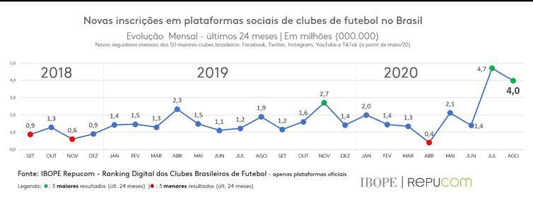 Os clubes brasileiros ganharam 4 milhões de seguidores no mês de agosto, segundo o ranking divulgado pelo IBOPE Repucom