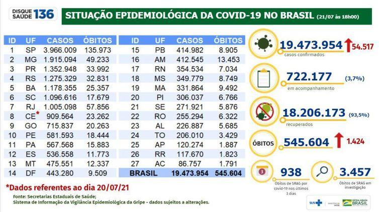 Situação Epidemiológica da Covid-19 no Brasil - 21.07.2021