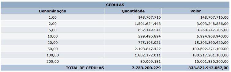 Cédulas de real em circulação no Brasil, em 31 de agosto de 2021