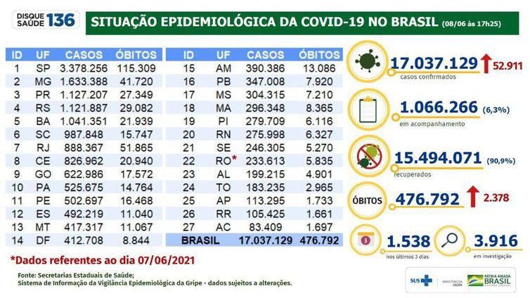 Situação epidemiológica da covid-19 no Brasil em 08/06/2021