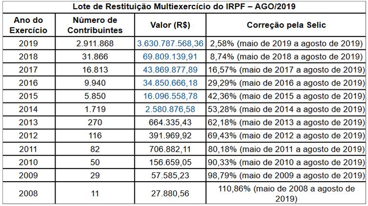 tabela imposto de renda agosto