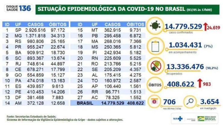 Situação epidemiológica da covid-19 no Brasil (03.05.2021).