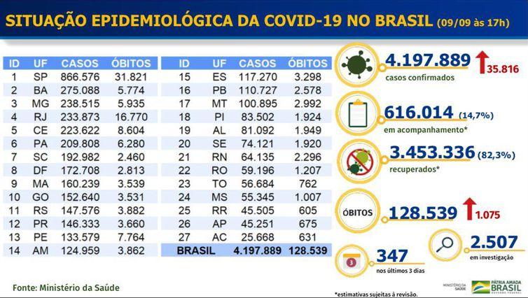 Tabela do MS mostra evolução dos números da pandemia de covid-19 no Brasil.