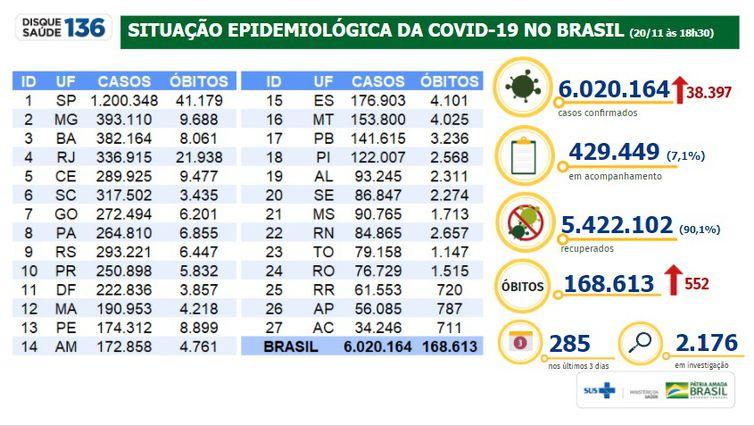 Situação epidemiológica da covid-19 no Brasil 20/11/2020