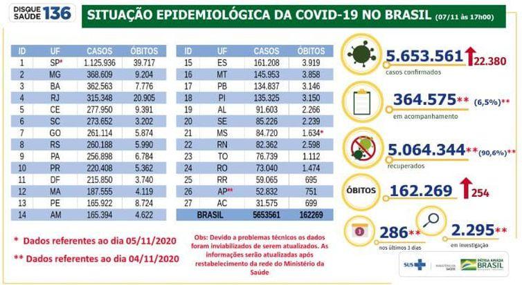 Balanço Covid-19 _ 07.11.2020