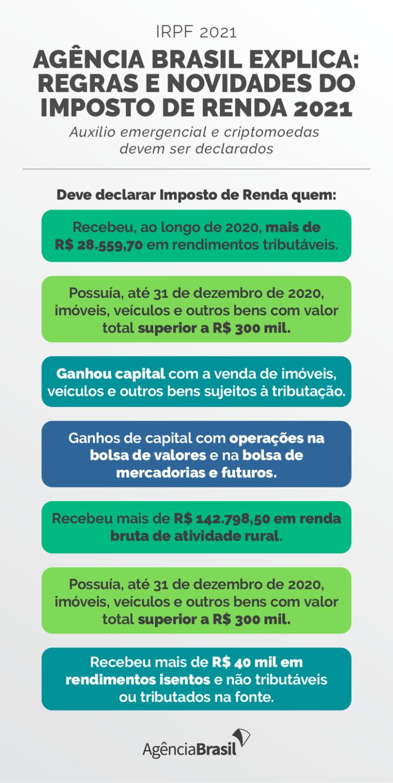 Agência Brasil explica: regras e novidades do Imposto de Renda 2021