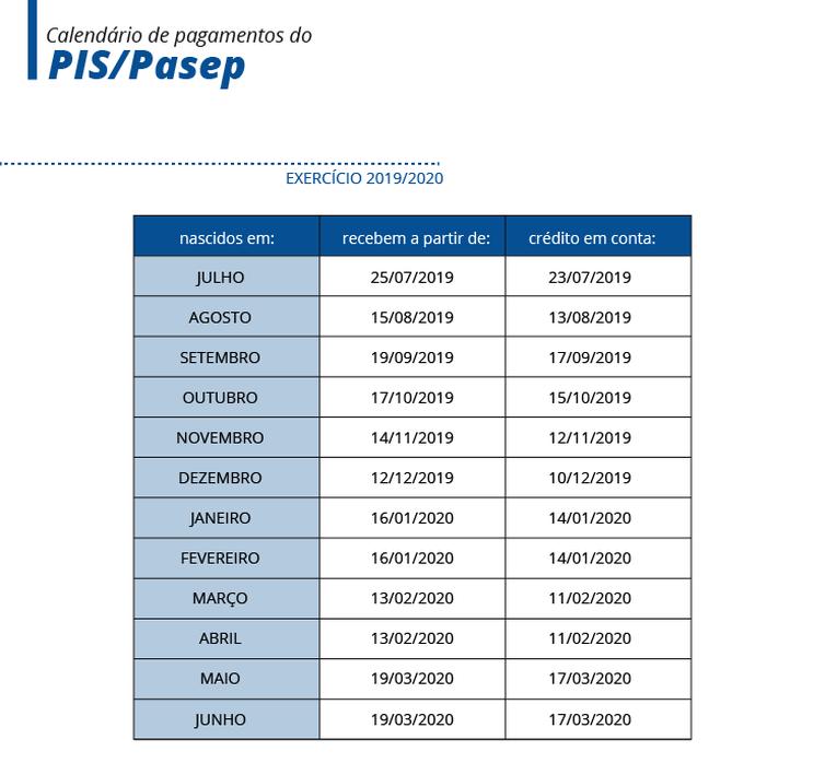 Calendário de pagamentos do PIS/Pasep 2019/2020