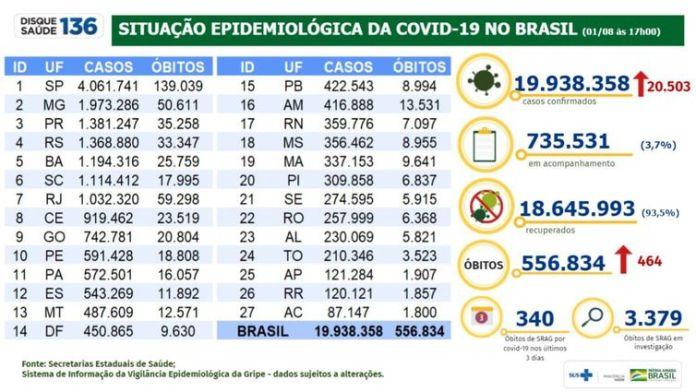 01/08/2021/Divulgação Ministério da Saúde