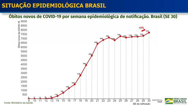 Situação Epidemiológica Brasil
